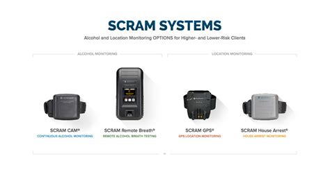 scram systems and location monitoring scram systems