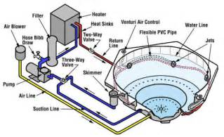 how a spa or tub works par pool spa