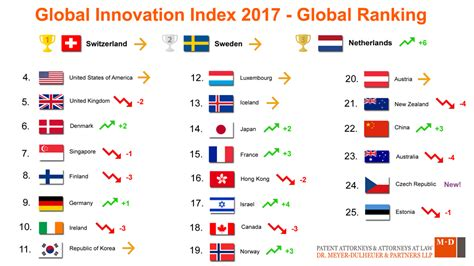 global innovation index  switzerland  netherlands