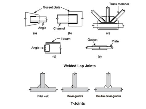 form design of welded members dss notes