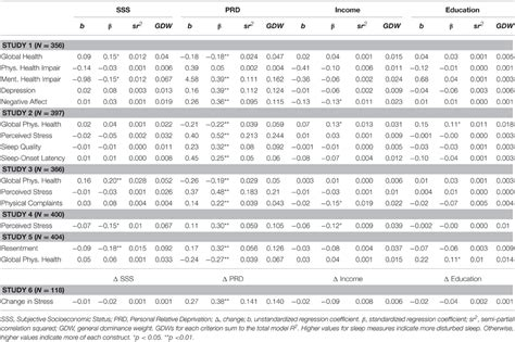 abas 3 scoring tables frontiers predicting self mental and physical
