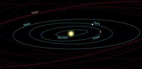 sistema solare interno geosfisical o sistema solar