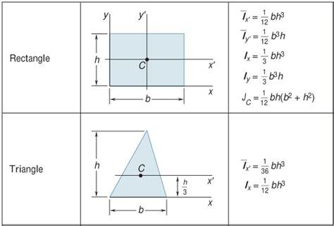 radius of gyration of rectangular section moment of inertia of cylinder with a rectangel shaped hole