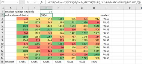 resistor values excel how to find values in a table in excel how to show values as percentages of in excel pivot