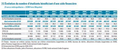 Plafond Bourse Crous by Le De Pierronnet Recherche Enseignement