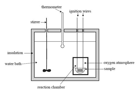 diagram of a bomb calorimeter chemistry past exams thermochemistry 2010