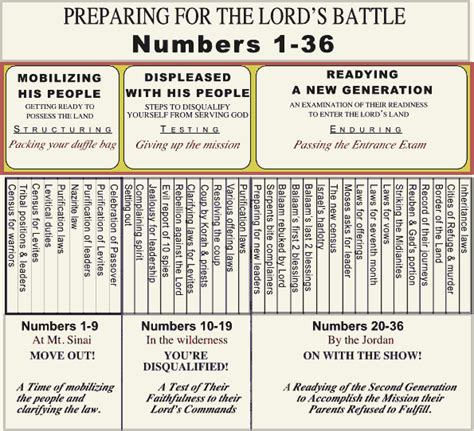 Book Of Numbers Outline numbers outline preparing for the lord s battle the bible teaching commentary