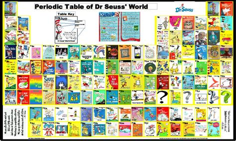 Baby Room Games - dr seuss world periodic posters