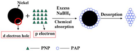 modifiers assisted formation of nickel nanoparticles and modifiers assisted formation of nickel nanoparticles and