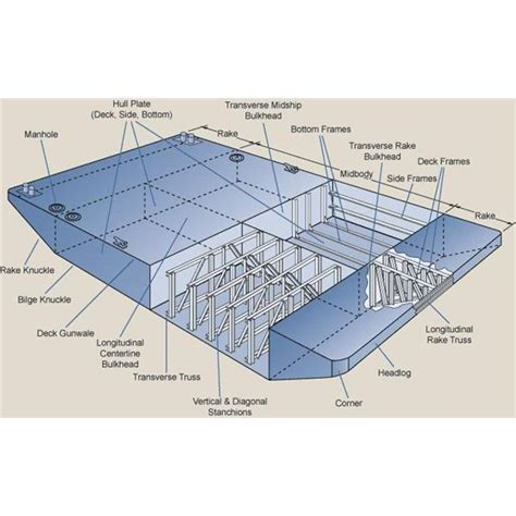 House Structure Parts Names by Different Types Of Ships What Is A Barge And Its Usefulness