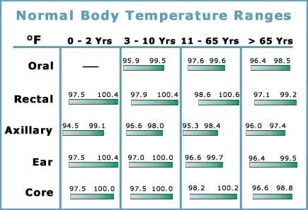 body temperature swings what s normal blood pressure blood glucose body