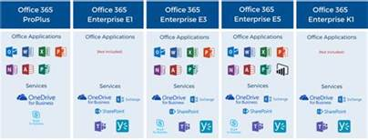 Office 365 E3 Vs E5 What Is The Best Office 365 Plan For Your Business And