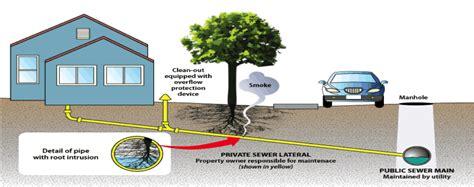 Municipal Plumbing by Municipal Sewer Water Service Programs