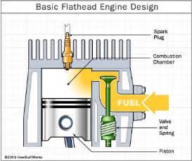 harley engines harley davidson engines howstuffworks