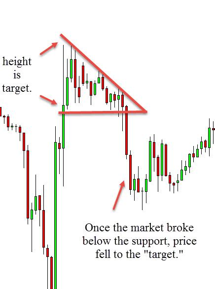 triangle pattern meaning descending triangles candlestick pattern investoo com