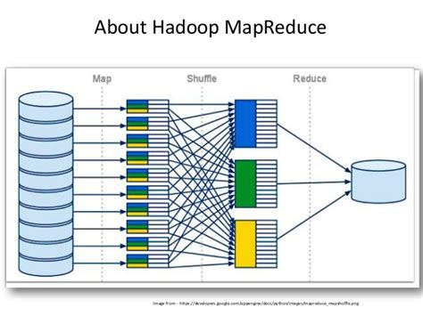 pattern matching hadoop not only sql database choices