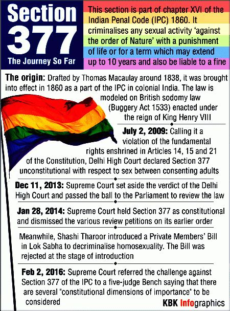 All You Need To Know About Section 377 Photos Images