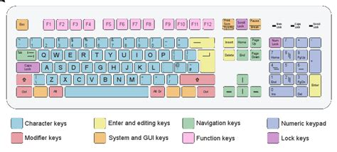 keyboard layout iso easy avr usb keyboard firmware and keymapper