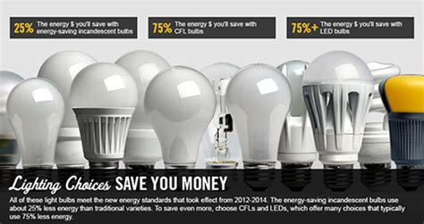 how much energy do led lights save lighting choices to save you department of energy