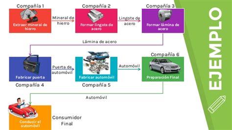 cadena de suministro materia prima cadena de suministro gerencia de materiales y log 237 stica