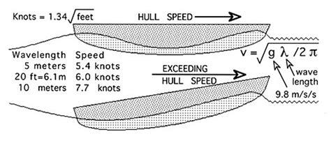 boat at hull speed 40 foot displacement hull cruising at 15 knots