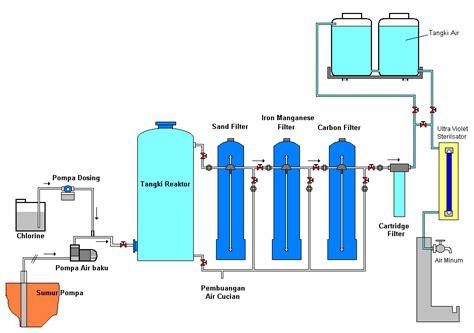 Kaporit Tablet Filter Air Saringan Air Water Heater 20 allattas