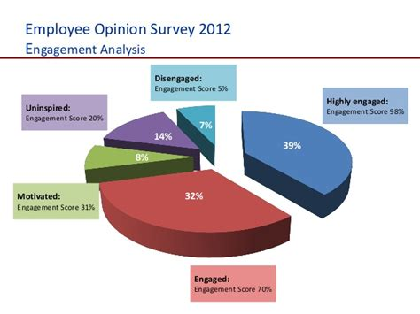 why employee opinion survey