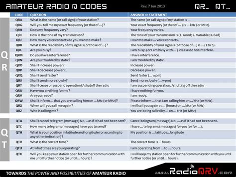 Pdf Ham Radio Dummies Ward Silver by Radio Codes Wresting