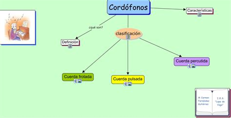 podras encontrar las imagenes en sus distintas categorias mapa conceptual cord 243 fonos mcarmenfer s blog