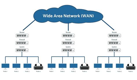 diagram of a wan diagram wan network topology diagram for