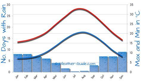 weather el kantaoui tunisia el kantaoui weather averages