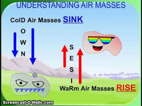 Weather Modification Definition by Air Masses And Fronts