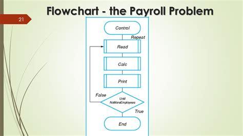 flowchart payroll flowchart payroll create a flowchart