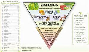 Importance Of Plant Diseases - the andi score helping you choose nutrient dense foods goodlifer