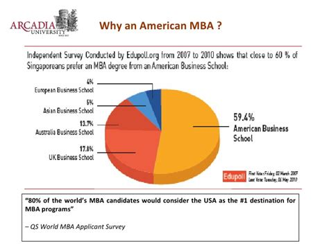 Arcadia Mba Singapore by Top Ranked Us Mba From Arcadia Pennsylvania In