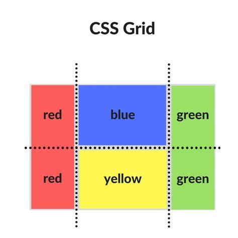 Css Grid Template Columns