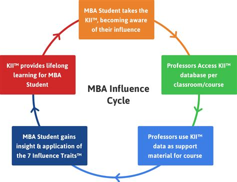 Keller Mba Program by The Benefits Of Using The Keller Influence Indicator 174 In