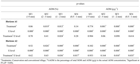minimum ignition energy table effects of conservation tillage on total and aggregated