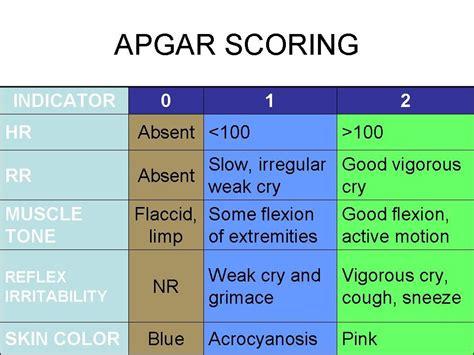 nclex review courses apgar scoring