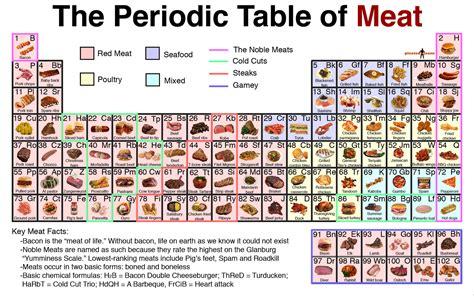 tavola periodica degli alimenti studio viccione tecnologie alimentari perizie tecniche