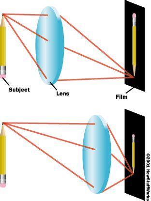 how do light cameras work cameras focus cameras focus howstuffworks