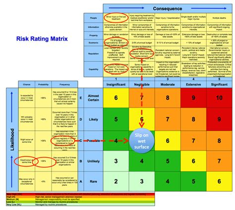 Risk Management Graphical Tour Projectias Risk Probability And Impact Matrix Template Excel