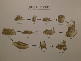 Cai Lun Paper Process - and sadye s china visit to henan cultural