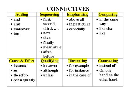 Conjunctions For Essays by Connectives Writing Primary
