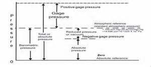 Relation Between Vacuum And Pressure Instrumentation Basics Of Pressure Measurement
