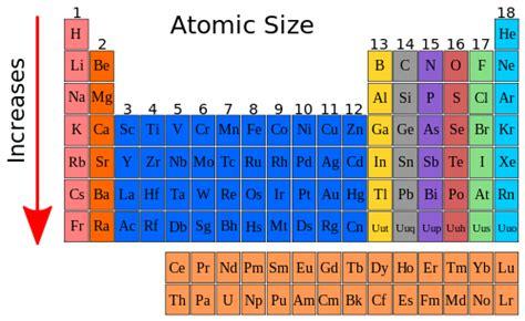 High School Chemistry/Atomic Size - Wikibooks, open books ... Atomic Radius Size Periodic Table