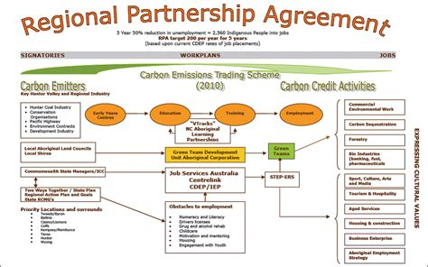 australian partnership agreement template business partnership agreement template australia