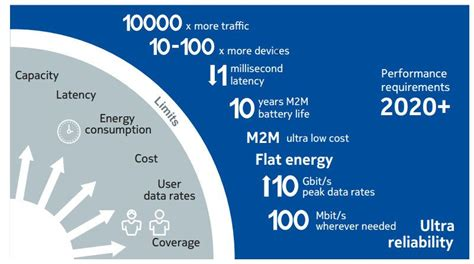 cases  requirements  white paper  nokia    ces