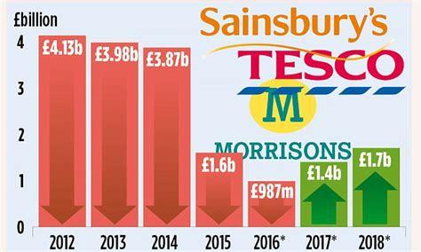 tesco bank profits combined profit at tesco sainsbury s and morrisons fall