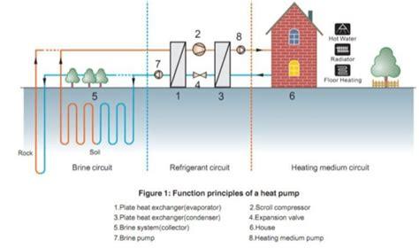 pompa di calore per impianto a pavimento se scegliamo il riscaldamento a pavimento la pompa di